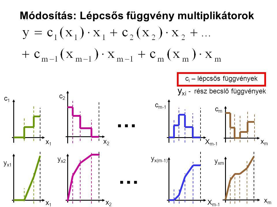 Módosítás: Lépcsős függvény multiplikátorok