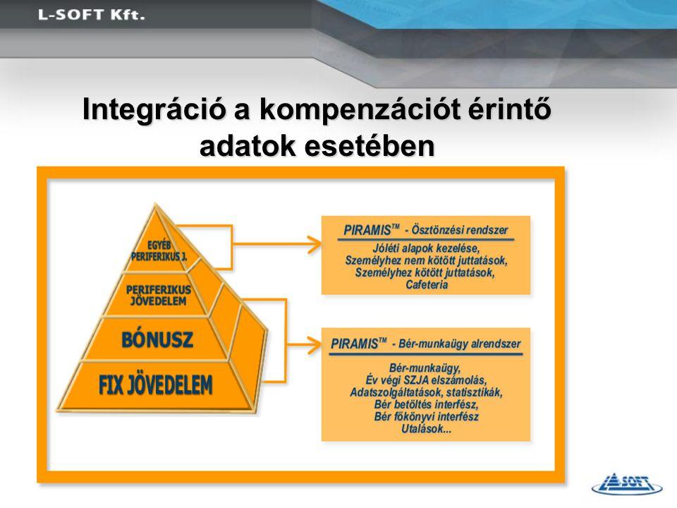 Integráció a kompenzációt érintő adatok esetében