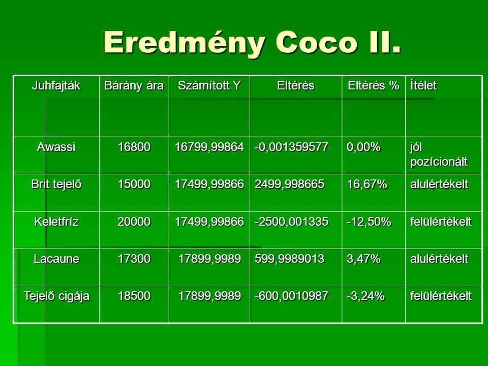 Eredmény Coco II. Juhfajták Bárány ára Számított Y Eltérés Eltérés %