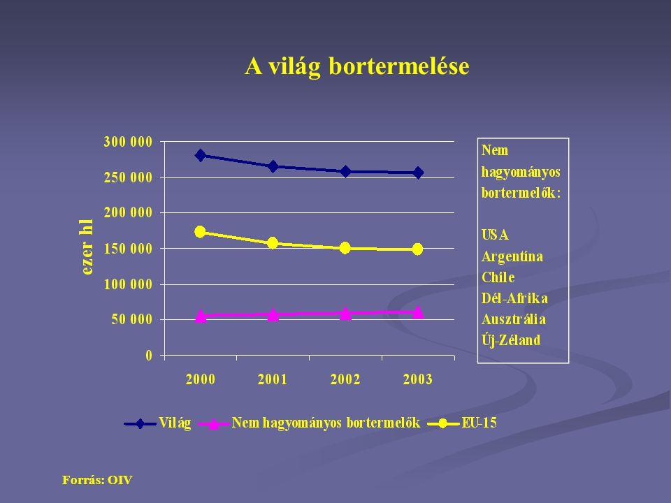A világ bortermelése Forrás: OIV