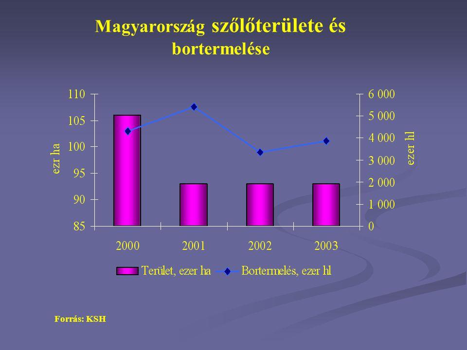 Magyarország szőlőterülete és bortermelése