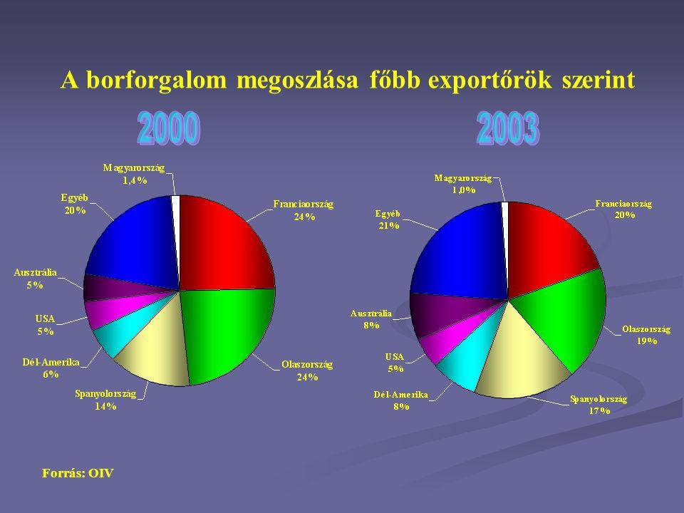 A borforgalom megoszlása főbb exportőrök szerint