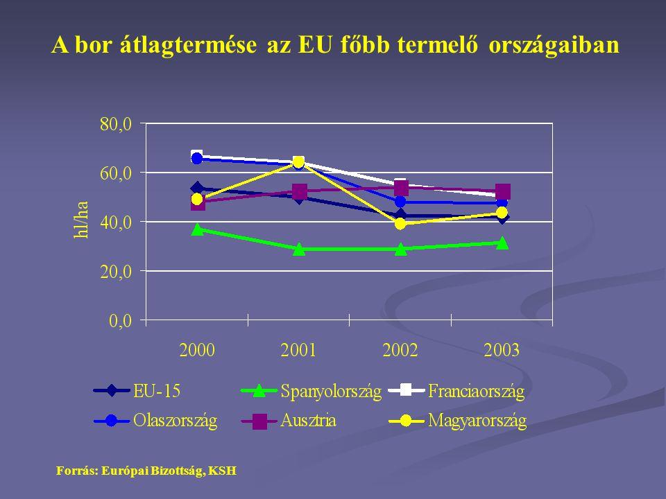 A bor átlagtermése az EU főbb termelő országaiban