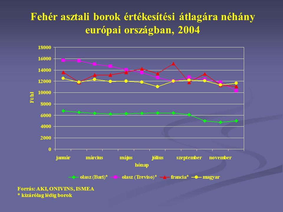 Fehér asztali borok értékesítési átlagára néhány európai országban, 2004