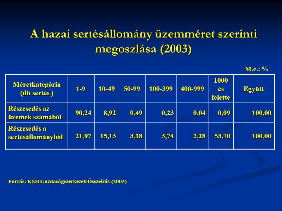 A hazai sertésállomány üzemméret szerinti megoszlása (2003)