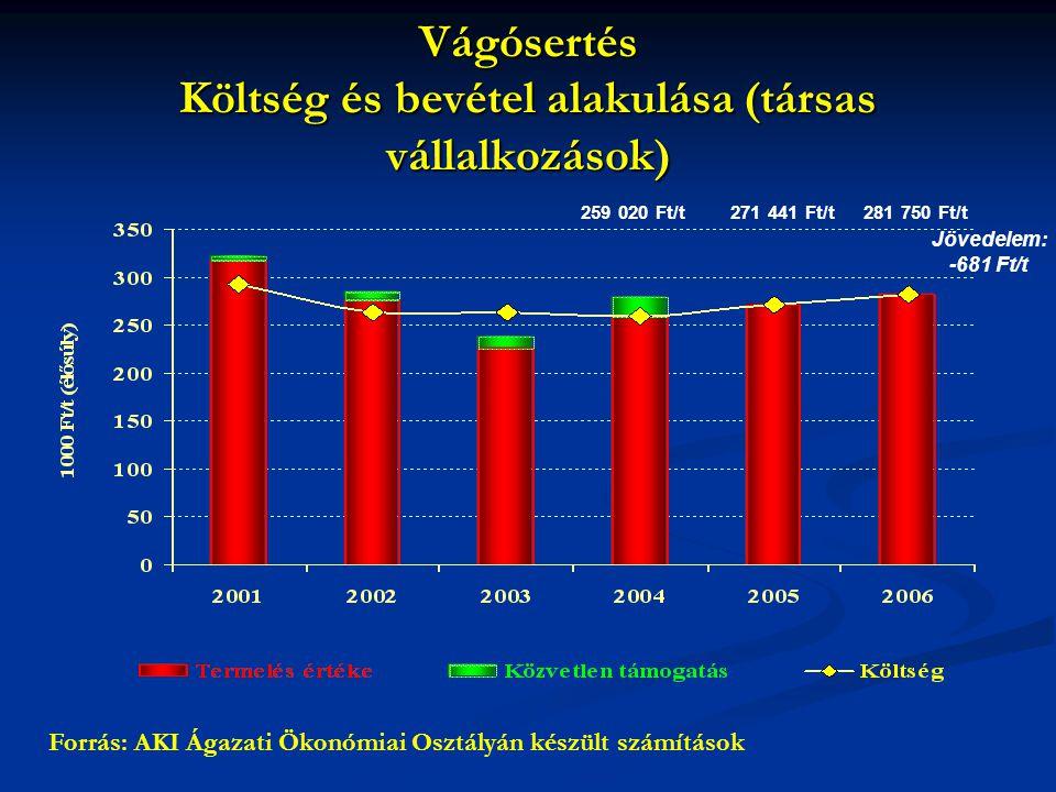 Vágósertés Költség és bevétel alakulása (társas vállalkozások)