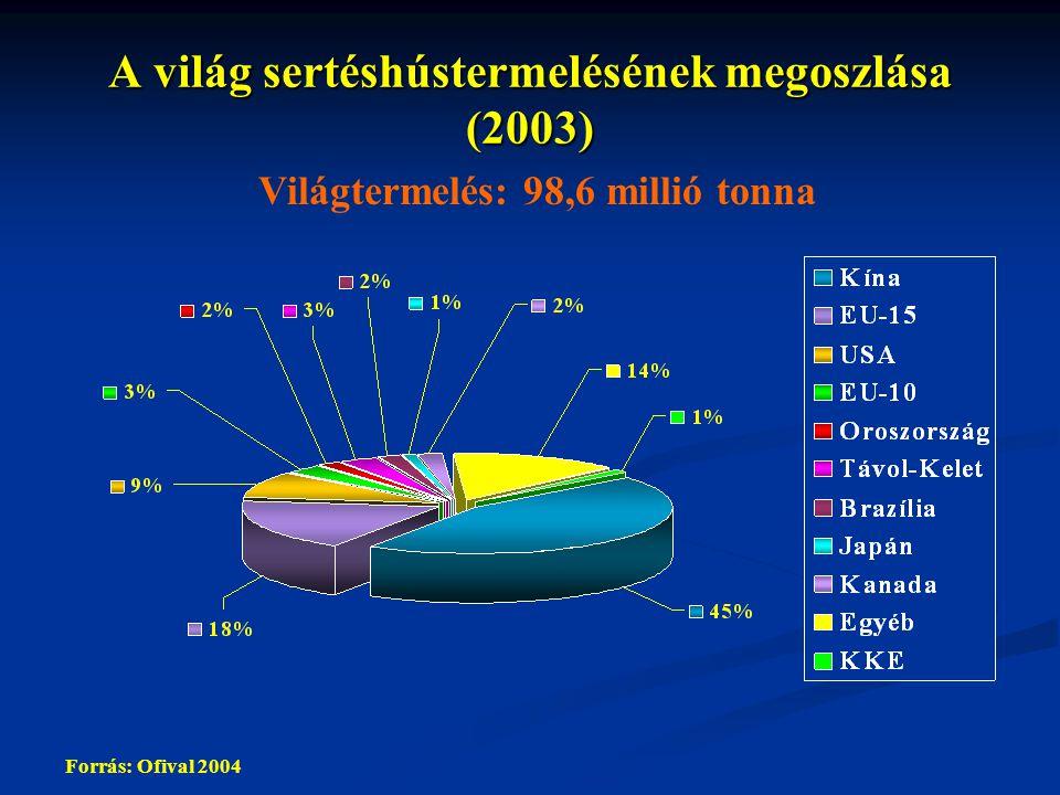 A világ sertéshústermelésének megoszlása (2003)