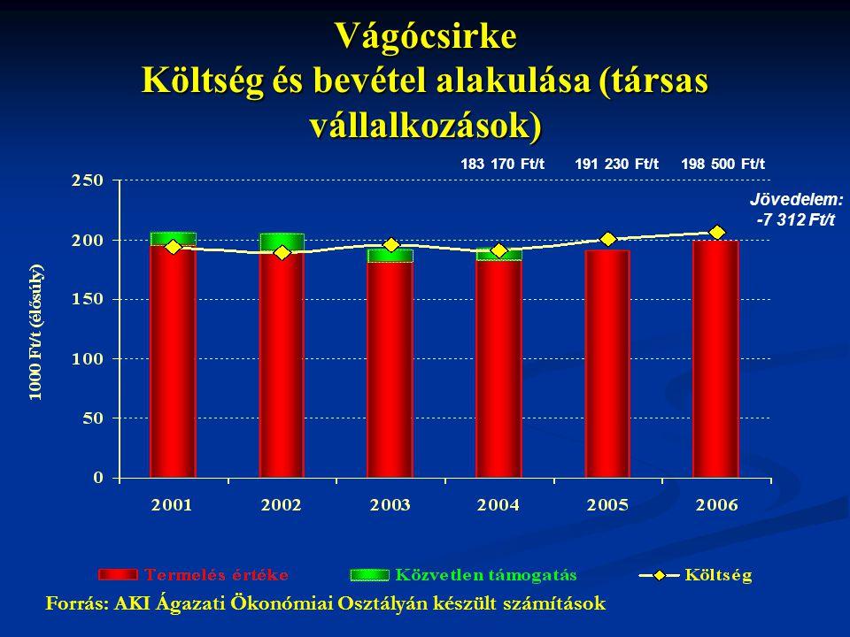 Vágócsirke Költség és bevétel alakulása (társas vállalkozások)