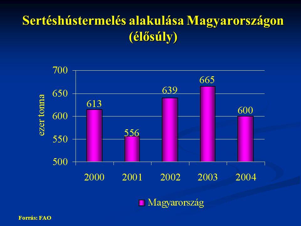 Sertéshústermelés alakulása Magyarországon (élősúly)