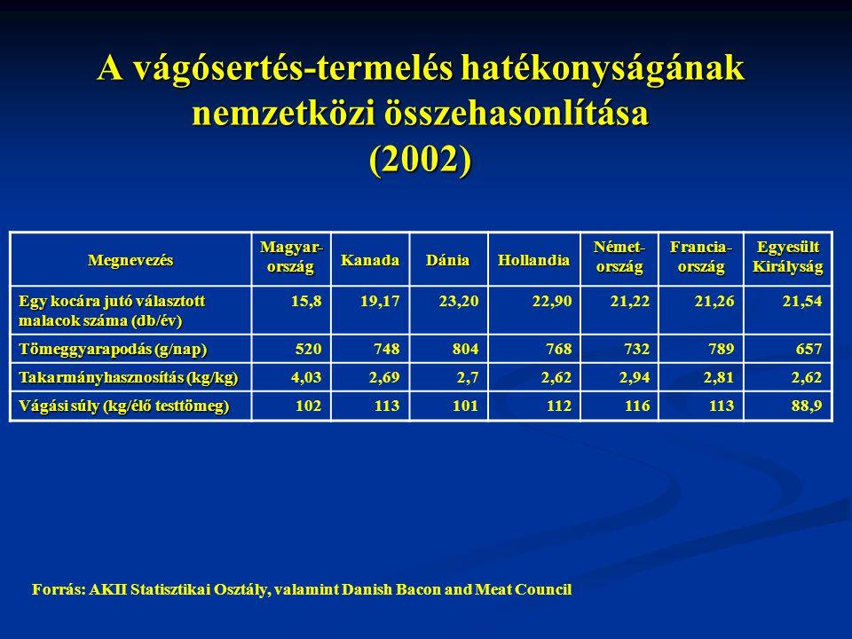 A vágósertés-termelés hatékonyságának nemzetközi összehasonlítása (2002)