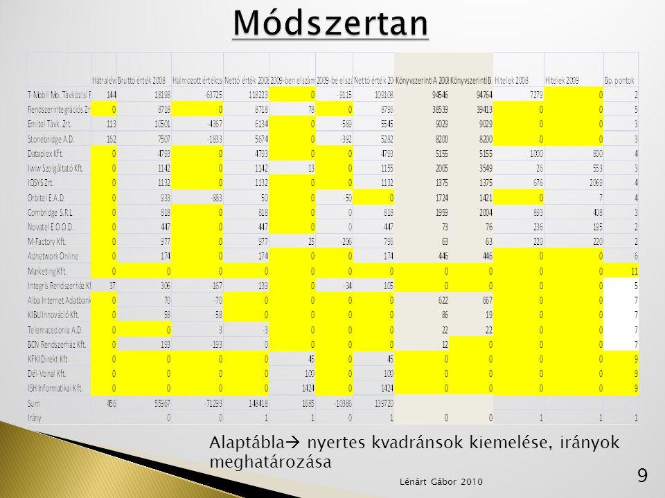 Módszertan Alaptábla nyertes kvadránsok kiemelése, irányok meghatározása Lénárt Gábor 2010