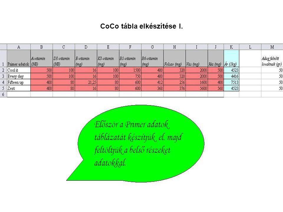 CoCo tábla elkészítése I.