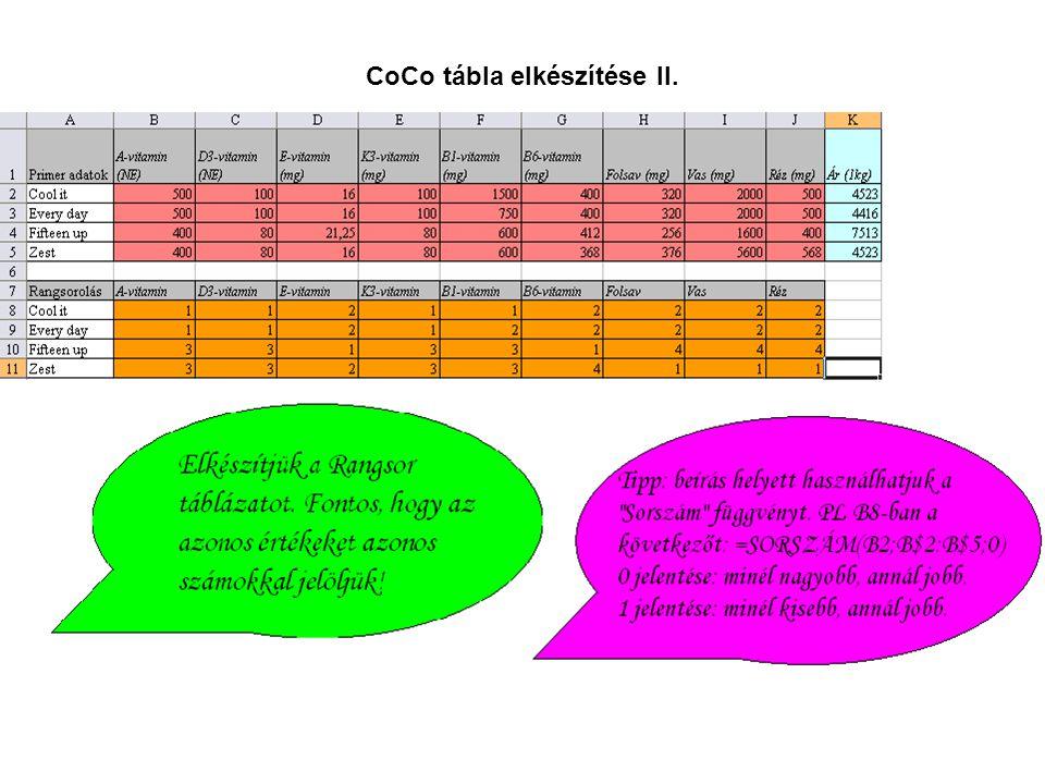 CoCo tábla elkészítése II.