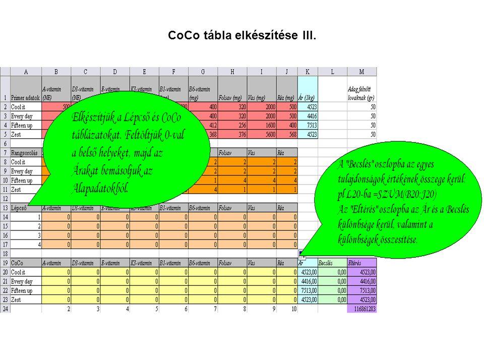 CoCo tábla elkészítése III.