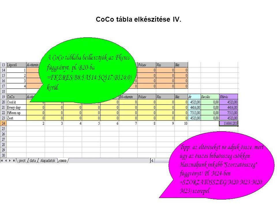 CoCo tábla elkészítése IV.