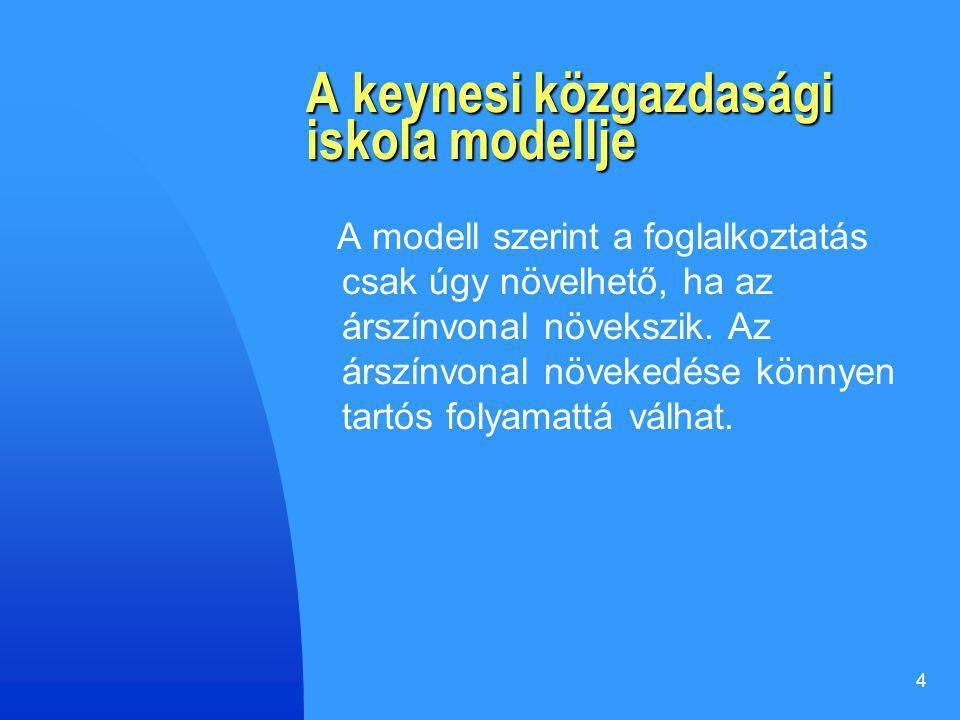 A keynesi közgazdasági iskola modellje