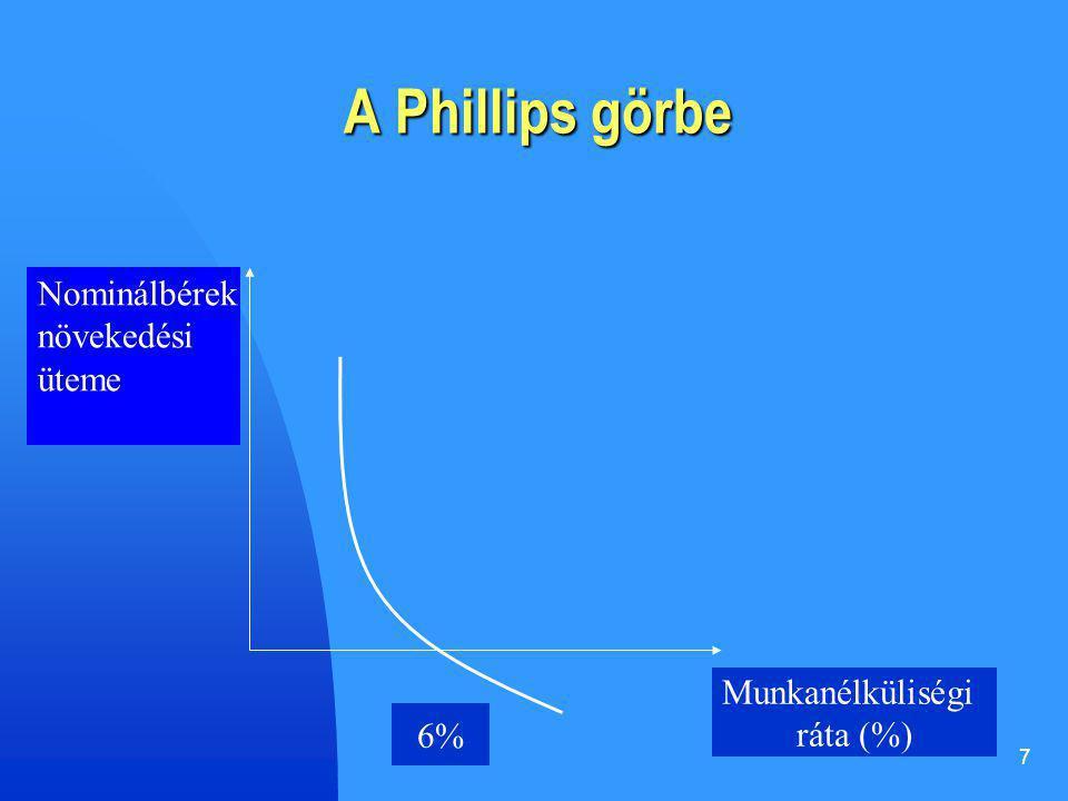 A Phillips görbe Nominálbérek növekedési üteme Munkanélküliségi