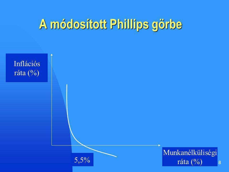 A módosított Phillips görbe
