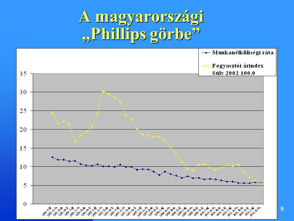 "A magyarországi ""Phillips görbe"
