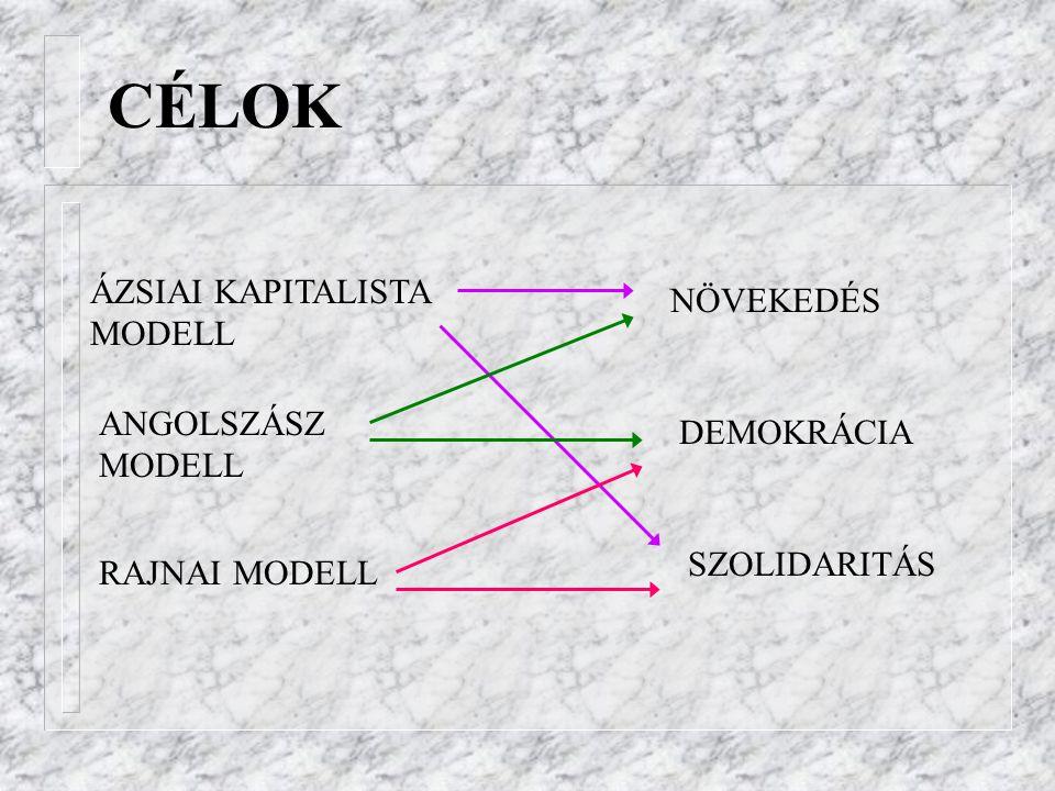 CÉLOK ÁZSIAI KAPITALISTA MODELL NÖVEKEDÉS ANGOLSZÁSZ MODELL DEMOKRÁCIA