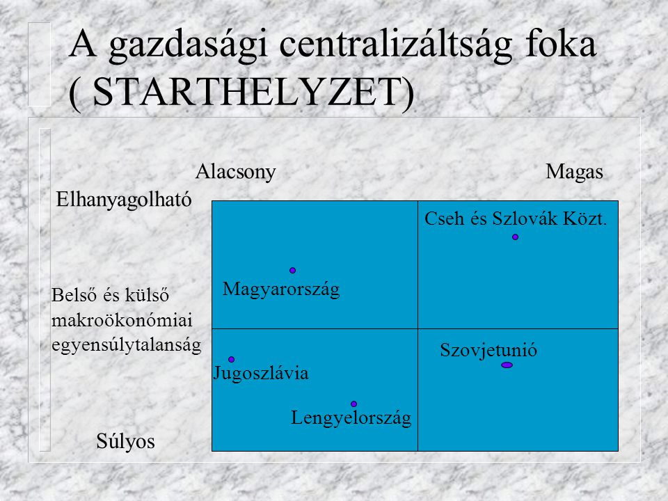 A gazdasági centralizáltság foka ( STARTHELYZET)