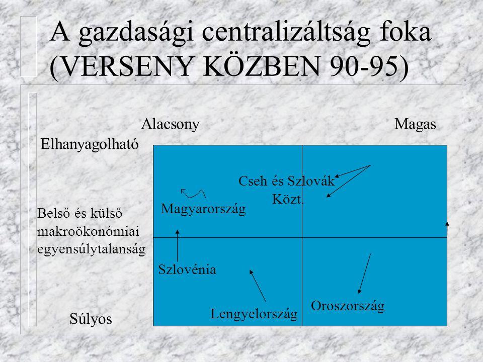 A gazdasági centralizáltság foka (VERSENY KÖZBEN 90-95)