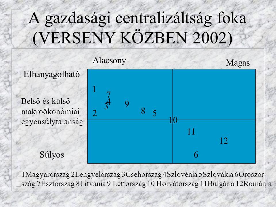 A gazdasági centralizáltság foka (VERSENY KÖZBEN 2002)