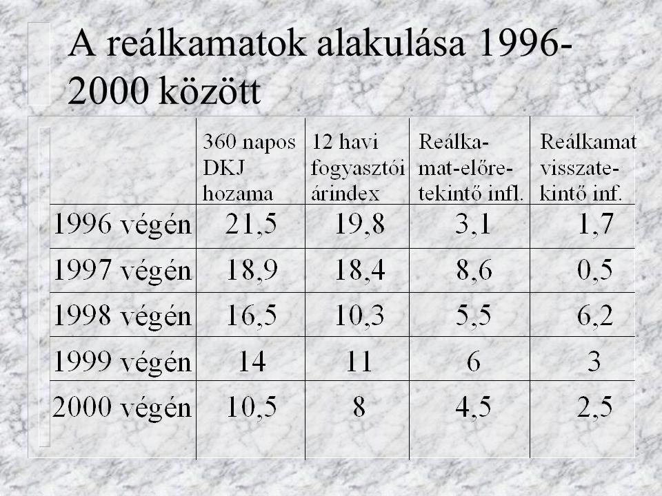 A reálkamatok alakulása 1996-2000 között