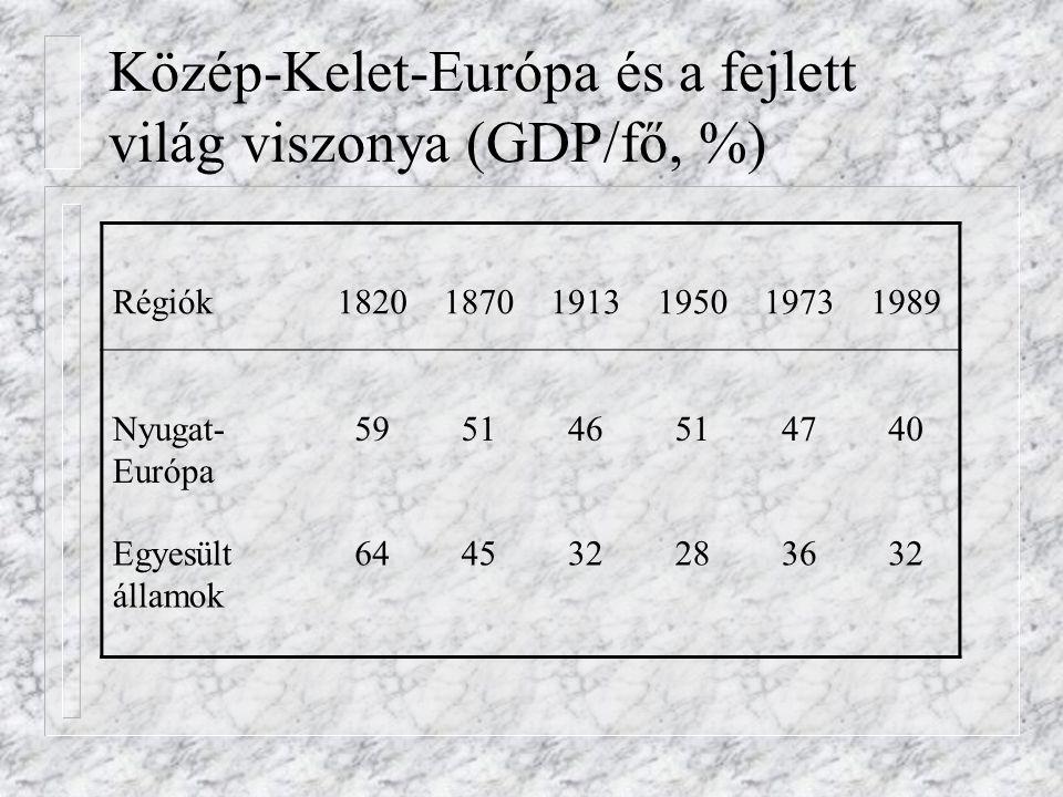 Közép-Kelet-Európa és a fejlett világ viszonya (GDP/fő, %)