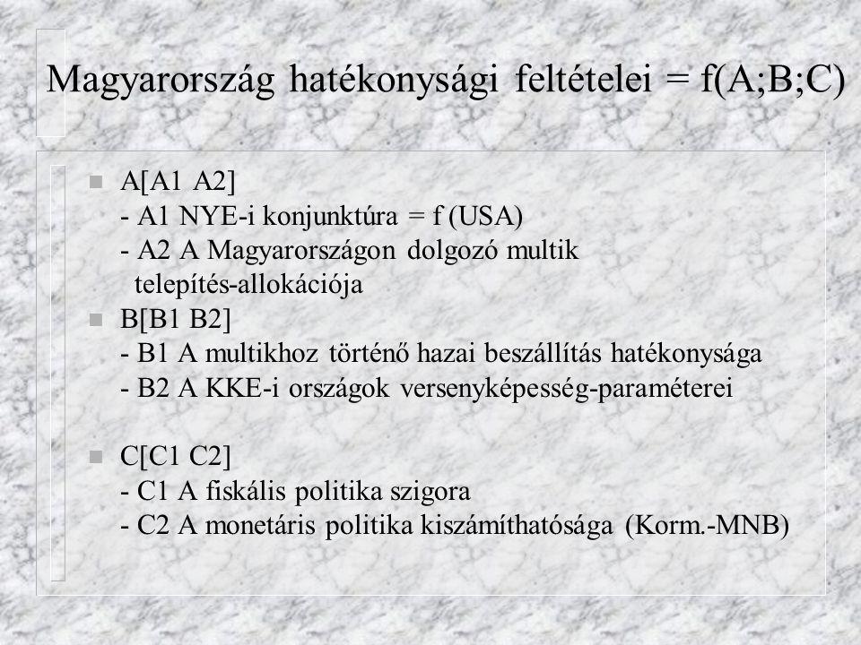Magyarország hatékonysági feltételei = f(A;B;C)