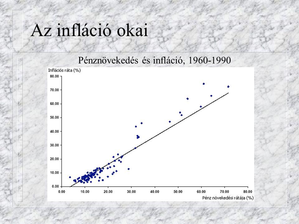 Pénznövekedés és infláció, 1960-1990