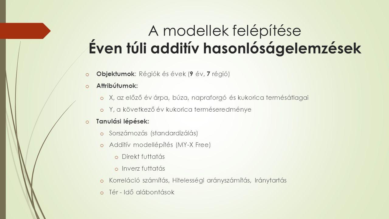 A modellek felépítése Éven túli additív hasonlóságelemzések