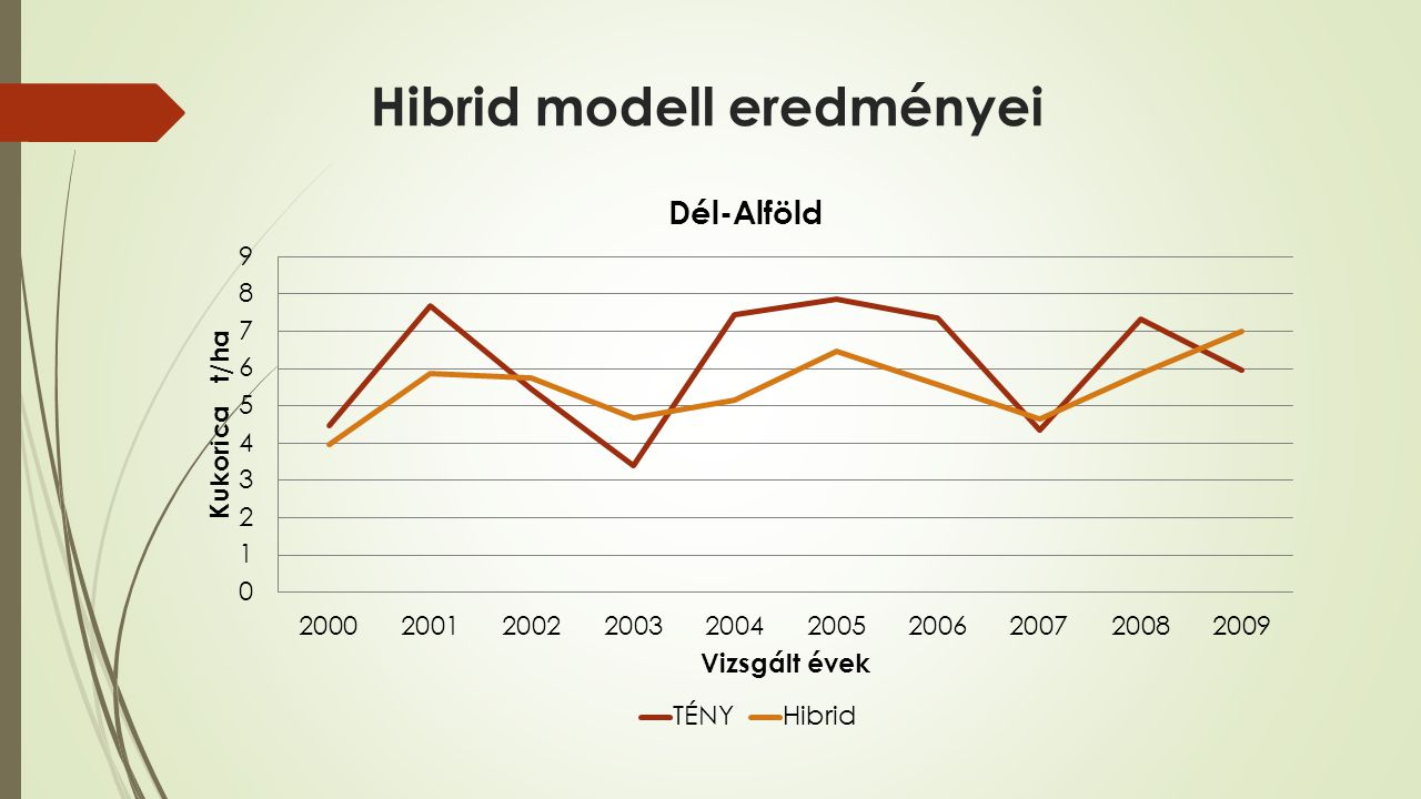 Hibrid modell eredményei