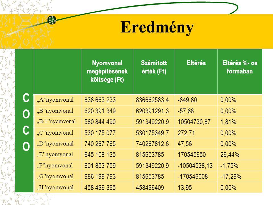 Nyomvonal megépítésének költsége (Ft)
