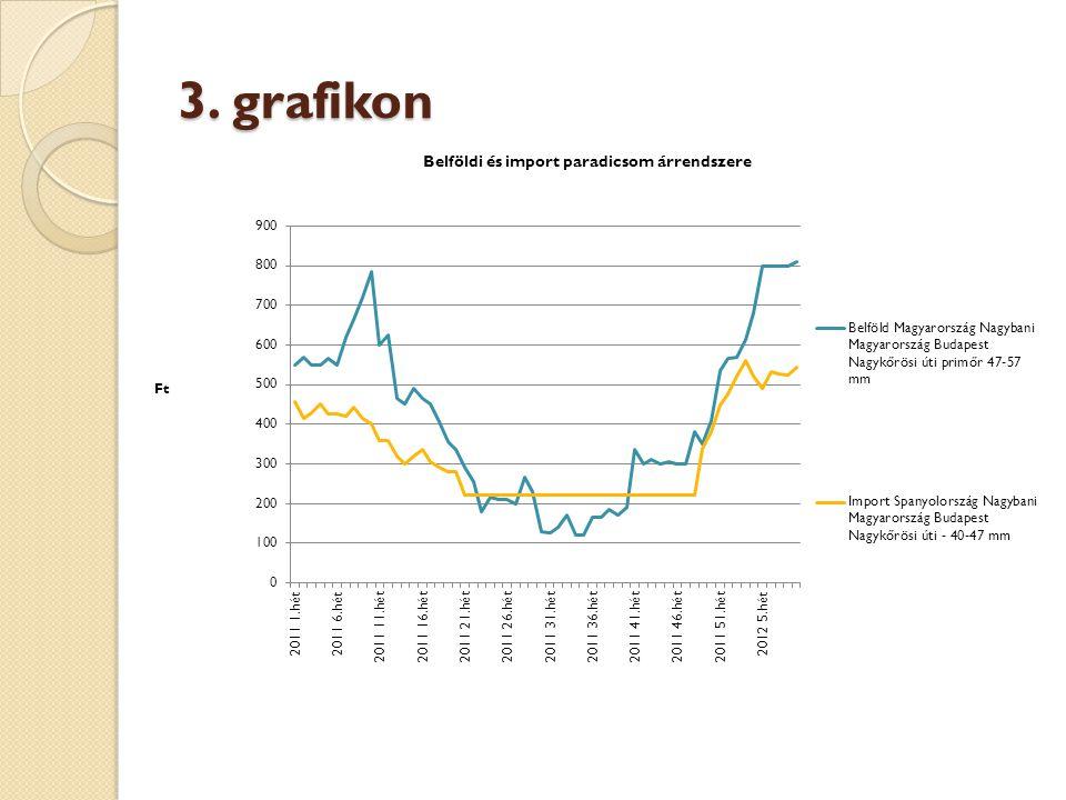 3. grafikon