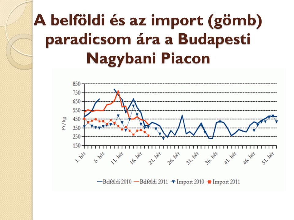 A belföldi és az import (gömb) paradicsom ára a Budapesti Nagybani Piacon