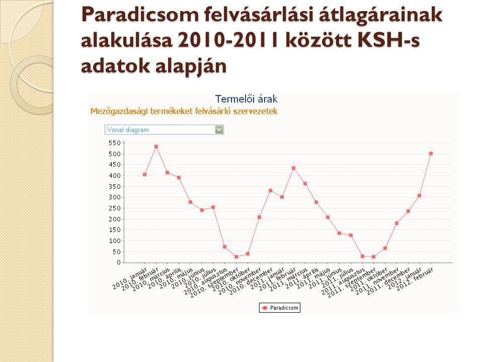 Paradicsom felvásárlási átlagárainak alakulása 2010-2011 között KSH-s adatok alapján