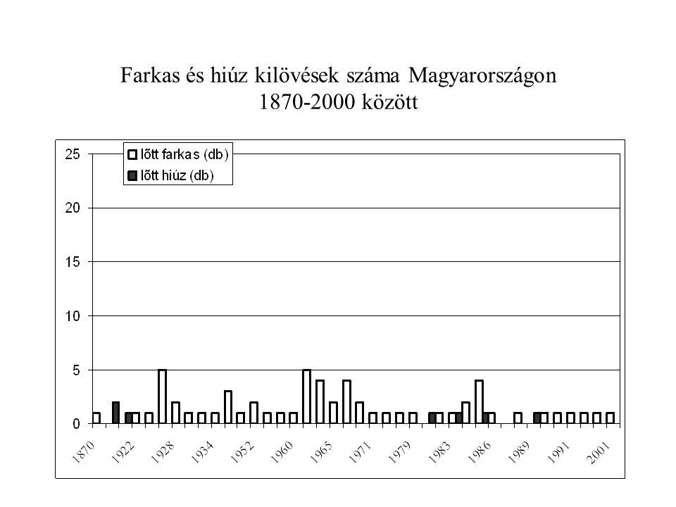 Farkas és hiúz kilövések száma Magyarországon 1870-2000 között