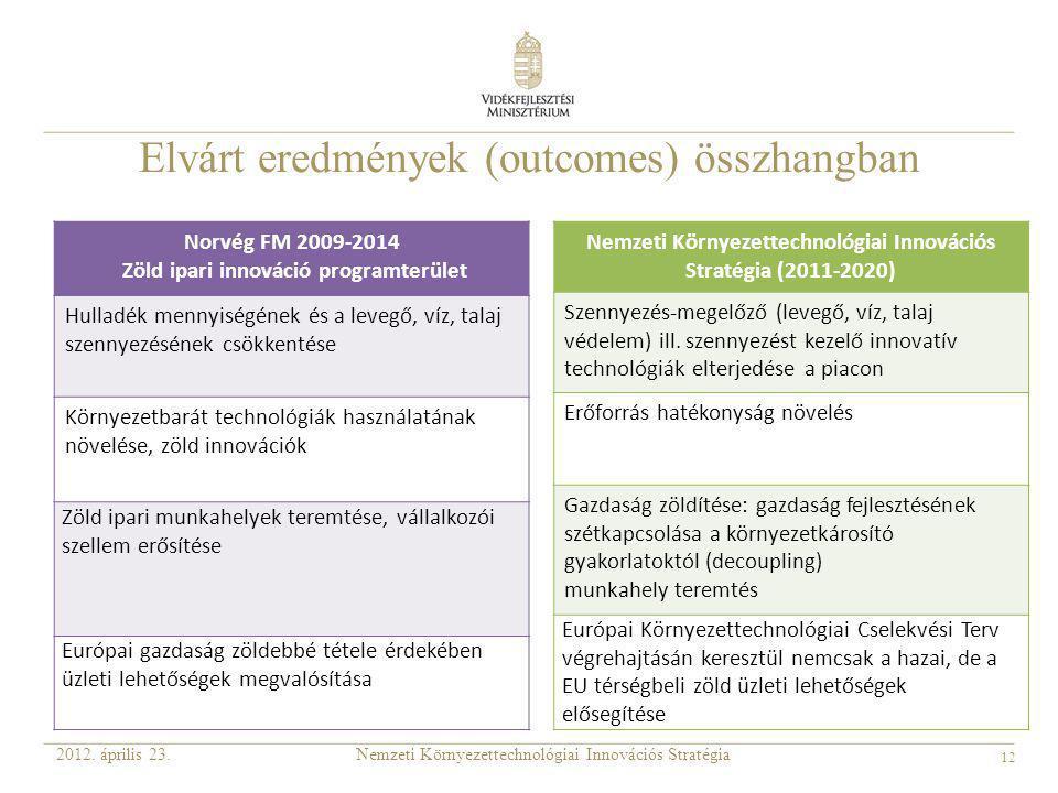 Elvárt eredmények (outcomes) összhangban