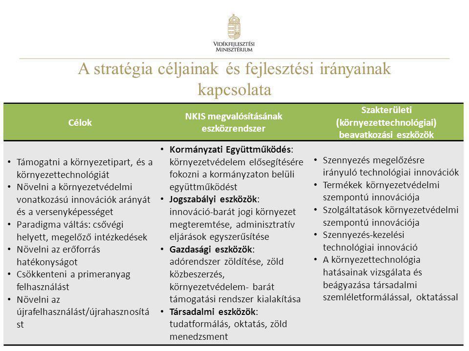 A stratégia céljainak és fejlesztési irányainak kapcsolata