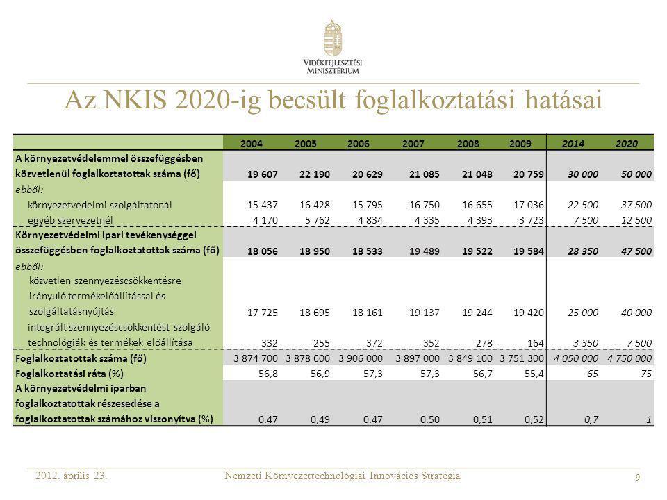 Az NKIS 2020-ig becsült foglalkoztatási hatásai