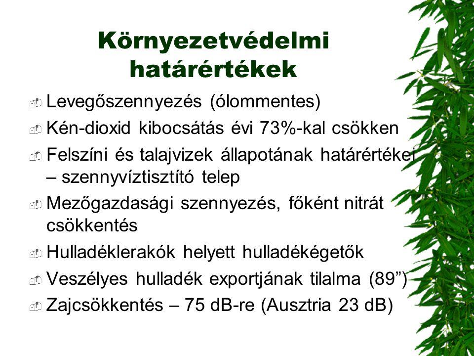 Környezetvédelmi határértékek