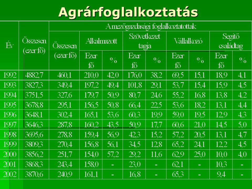 Agrárfoglalkoztatás