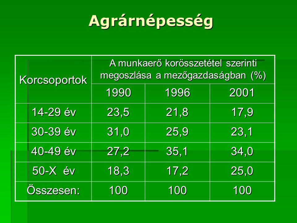 A munkaerő korösszetétel szerinti megoszlása a mezőgazdaságban (%)