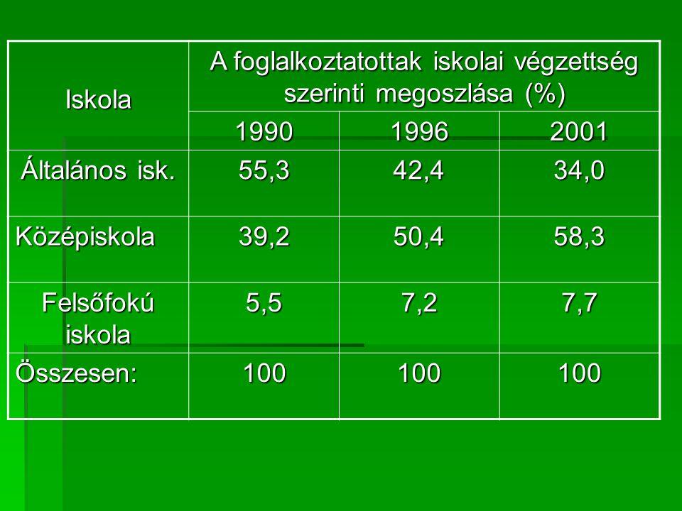 A foglalkoztatottak iskolai végzettség szerinti megoszlása (%)