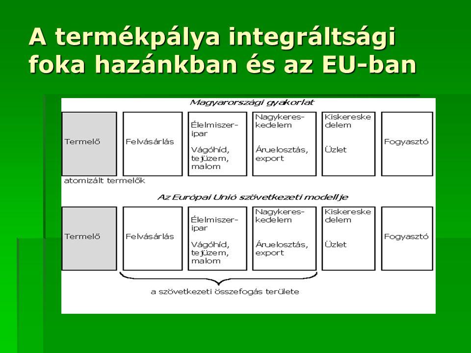 A termékpálya integráltsági foka hazánkban és az EU-ban