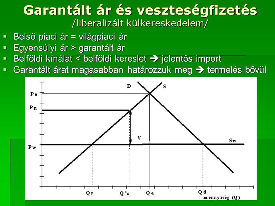 Garantált ár és veszteségfizetés /liberalizált külkereskedelem/