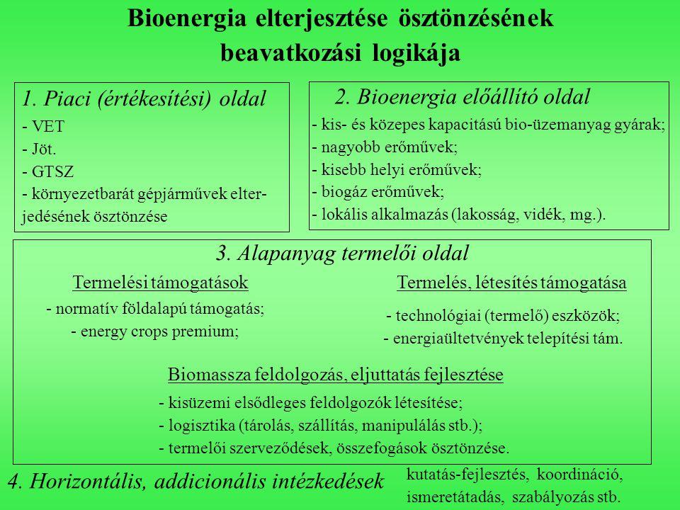 Bioenergia elterjesztése ösztönzésének beavatkozási logikája