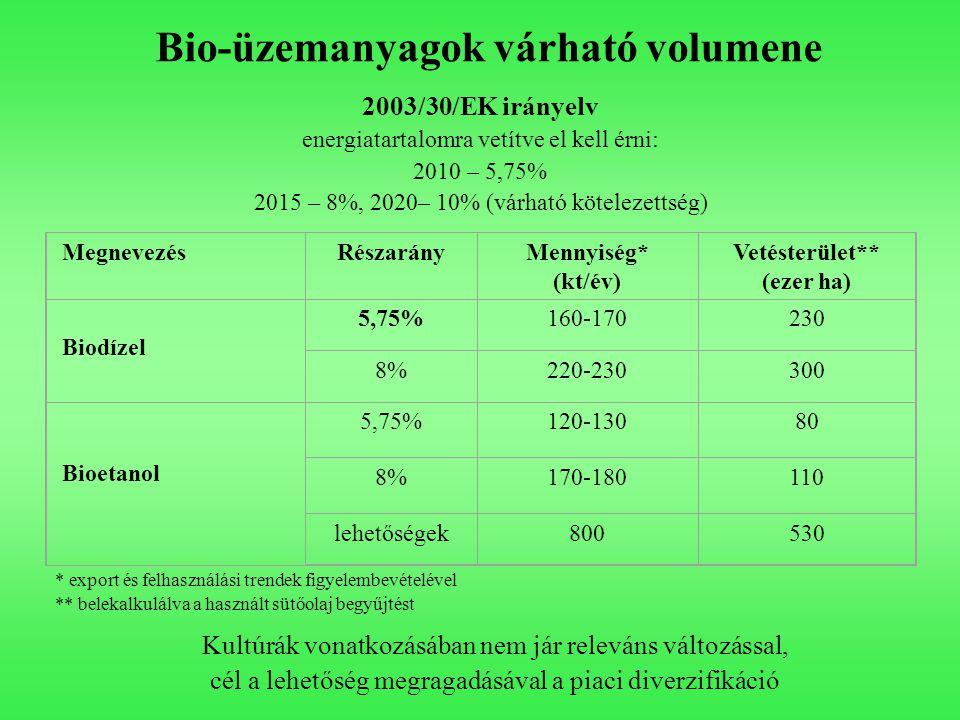 Bio-üzemanyagok várható volumene
