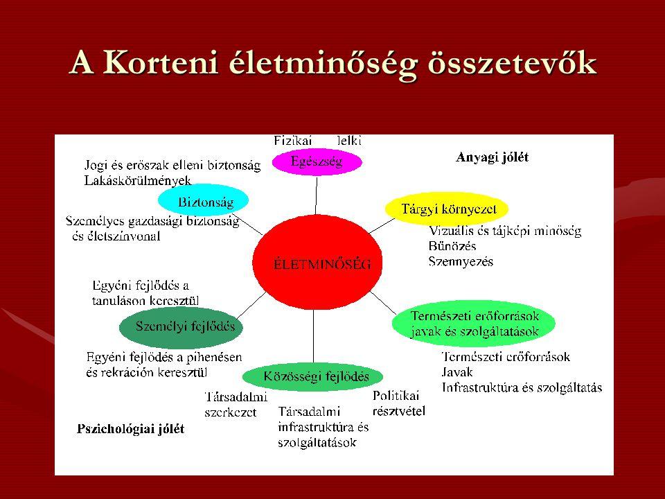 A Korteni életminőség összetevők